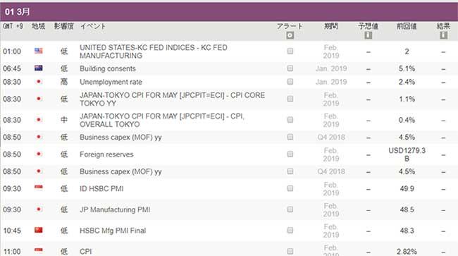 IG証券の経済指標カレンダー