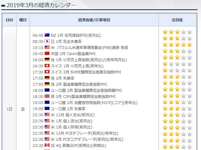 FXTF(FXトレード・フィナンシャル)の経済指標カレンダー