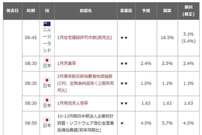YJFX!の経済指標カレンダー