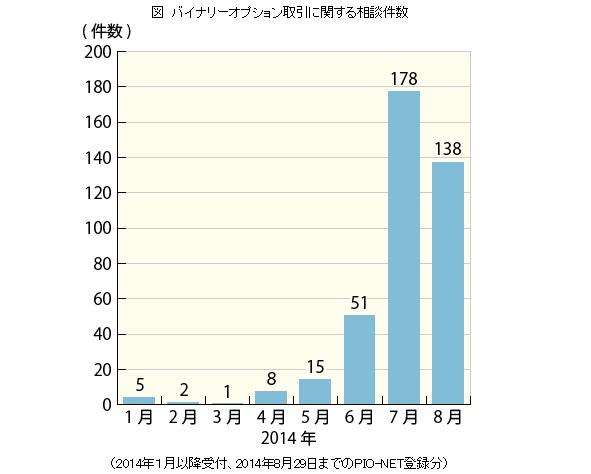 相談件数のグラフ
