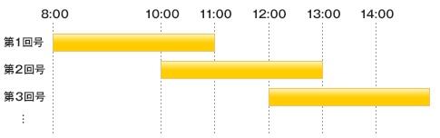 取引時間の表