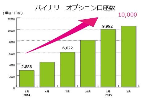 FXTFの口座開設者数グラフ